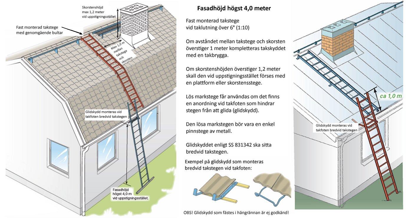 NSV AB   Takskydd - Taksäkerhet : glidskydd stege : Inredning
